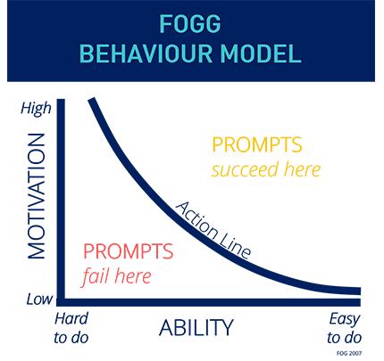 Fogg Behaviour Model
